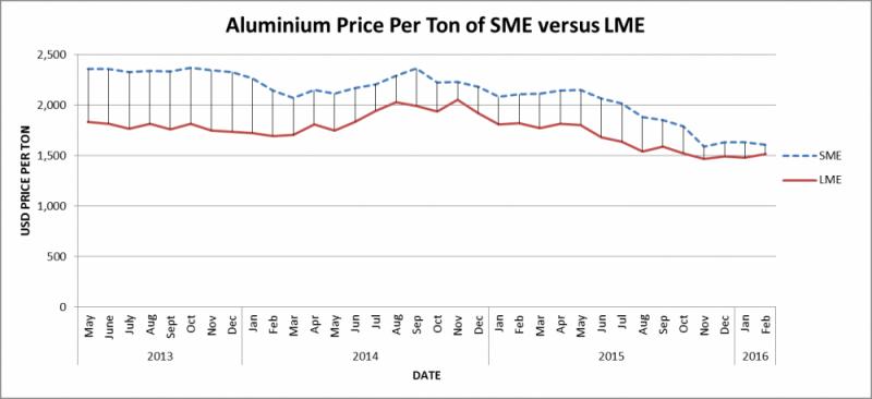 Aluminium China Trade