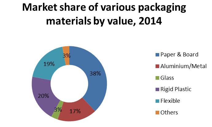 Aluminium Packaging Market share