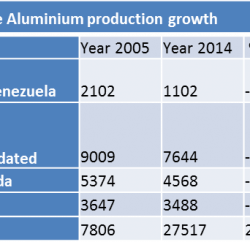 China aluminium production growth