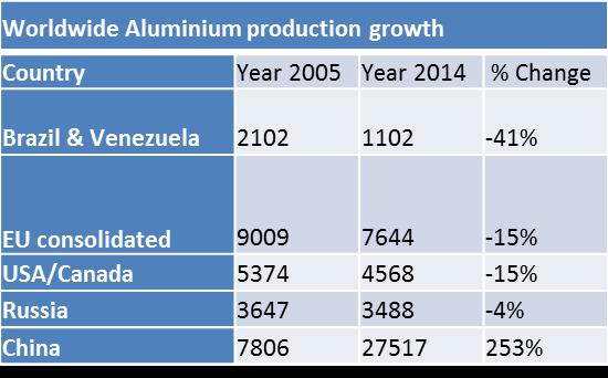 China aluminium production growth