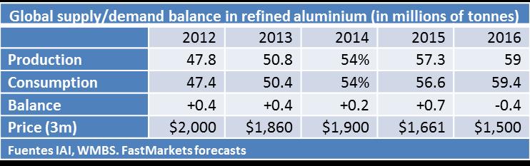 global aluminium Supply/Demand