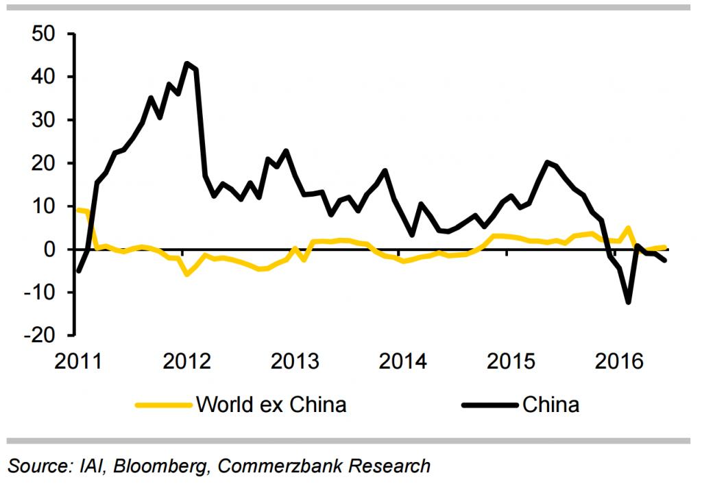 china versus the world growth