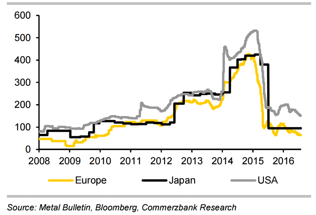 graph 3 china growth