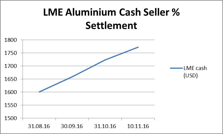 lme-cash-seller
